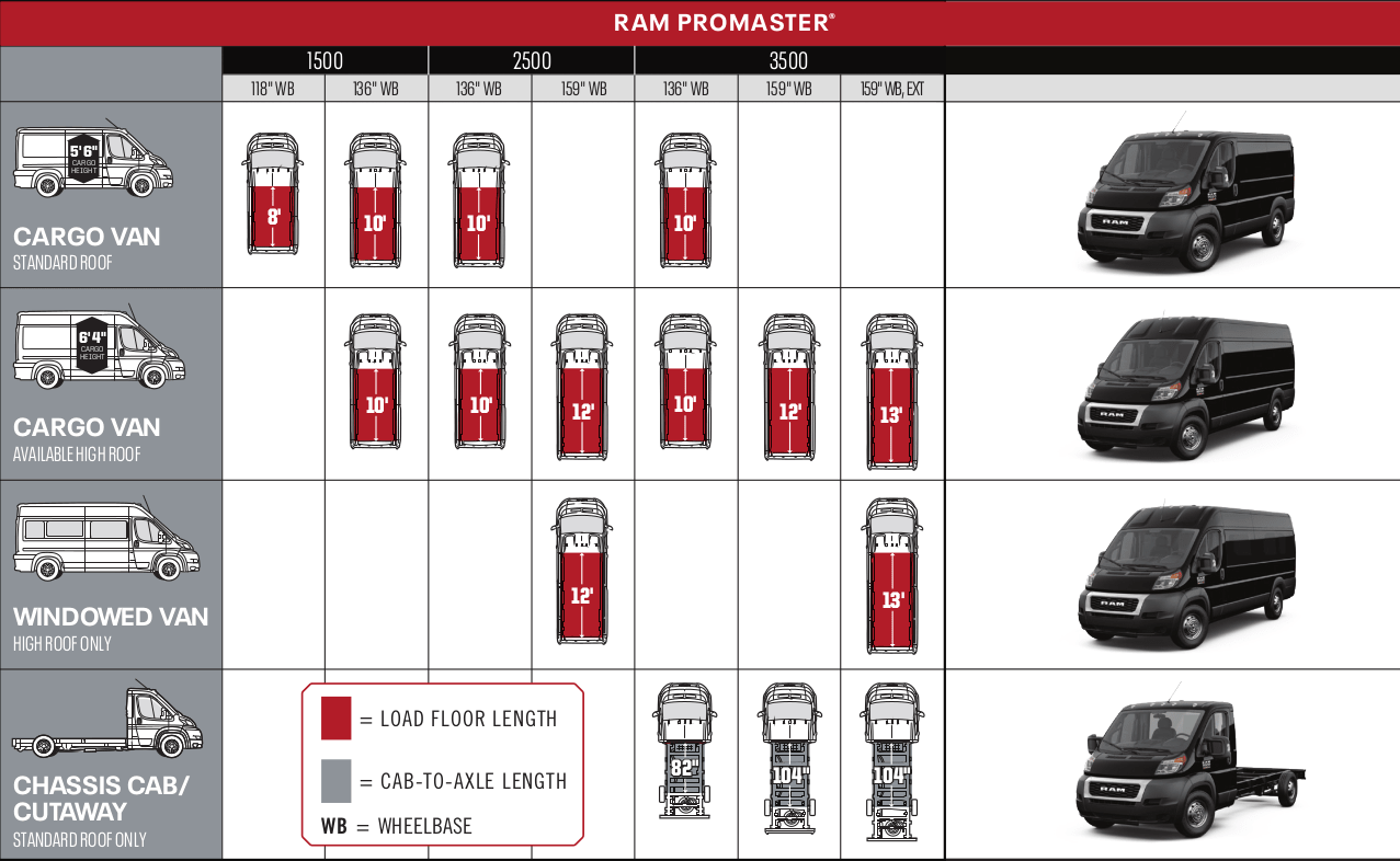 RAM Promaster Lineup