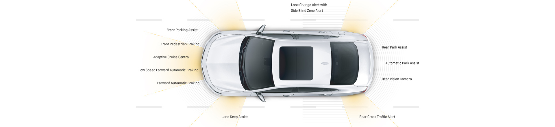 A top-down view of a white 2017 Chevy Malibu with simulated safety features on all sides.