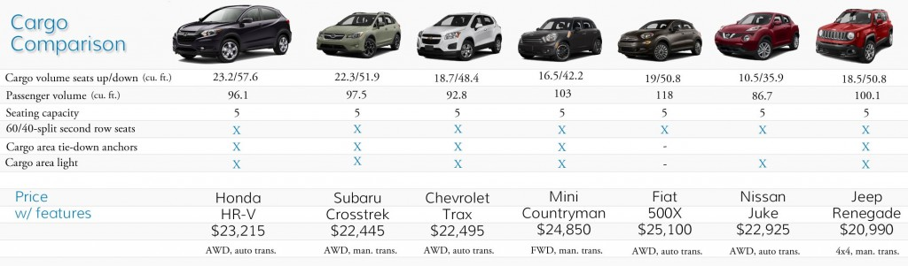 2016 honda hr v cargo comparison with other subcompact crossovers fisher honda - Small suv cargo space comparison collection ...