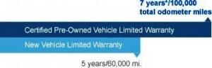 HCPV Limited Warranty Powertrain Coverage - Honda of Lincoln