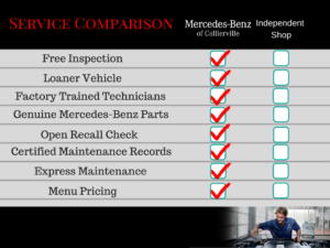 Independent shop vs dealer mercedes benz of collierville for Mercedes benz service a checklist
