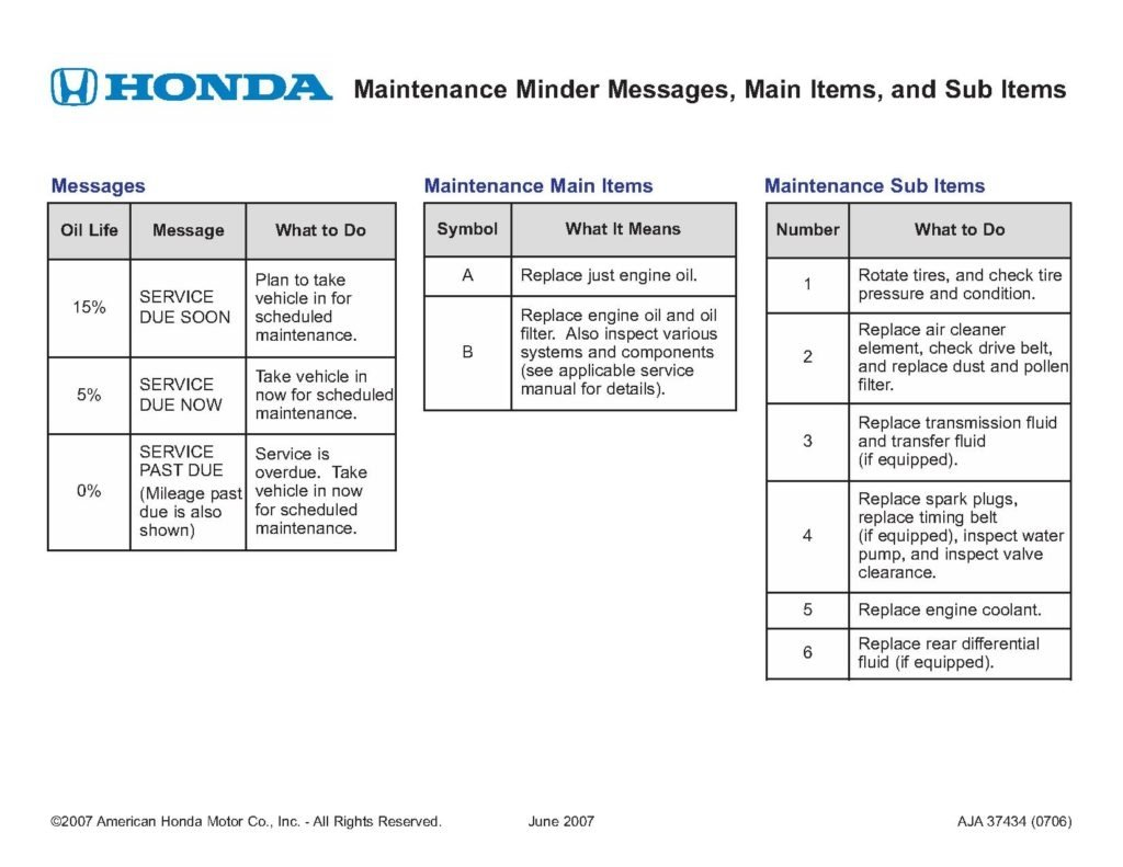 Honda Maintenance Minder Codes Service Center