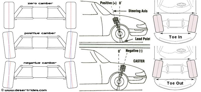 How to Check Car Alignment