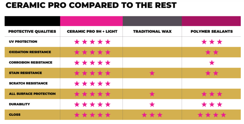 Ceramic Pro Comparison