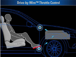 Drive by Wire Throttle System
